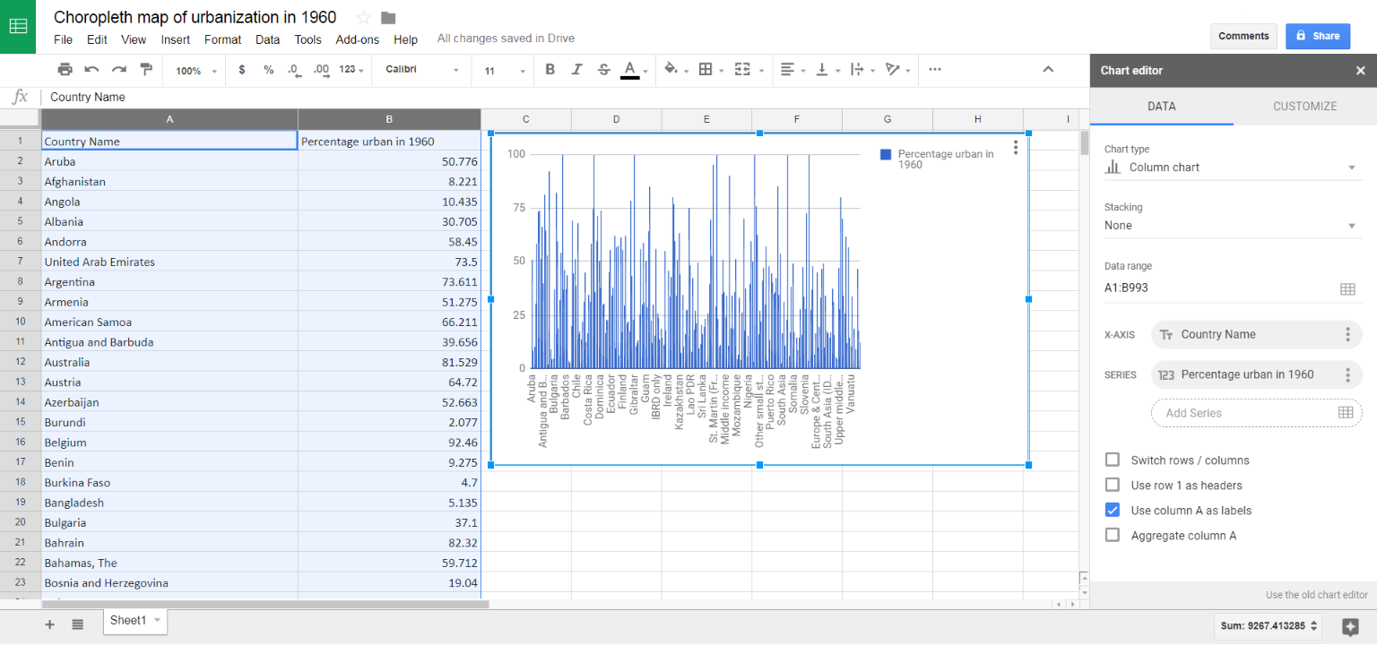 Screenshot of urbanization data in chart