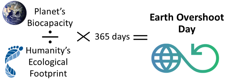 Equation used to calculate Earth Overshoot Day