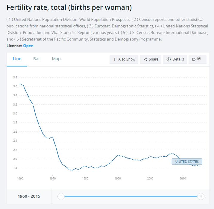 United States fertility rate graph (World Bank)