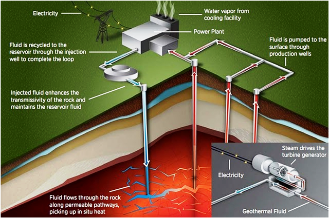 ... Pros and Cons of Biomass and Geothermal Energy? | Population Education