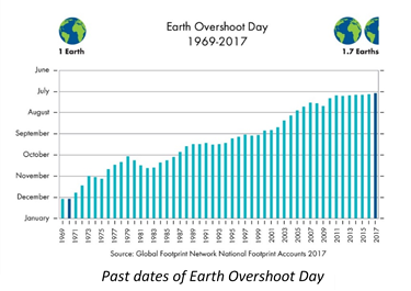 Graph of Past Earth Overshoot Days