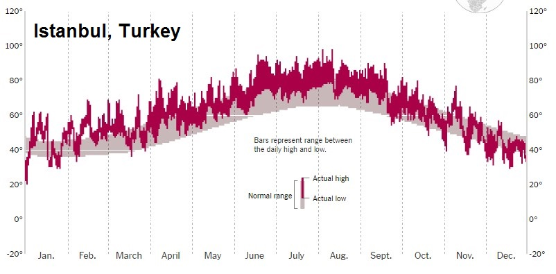 2016 daily temperatures in Istanbul