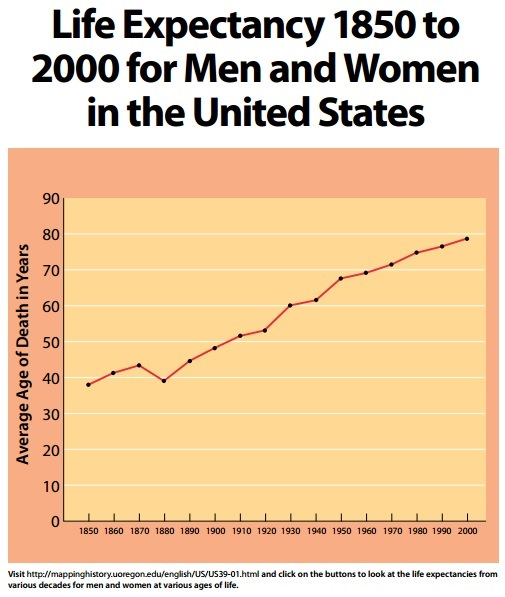 us Life Expectancy Graph Graph of Life Expectancy For