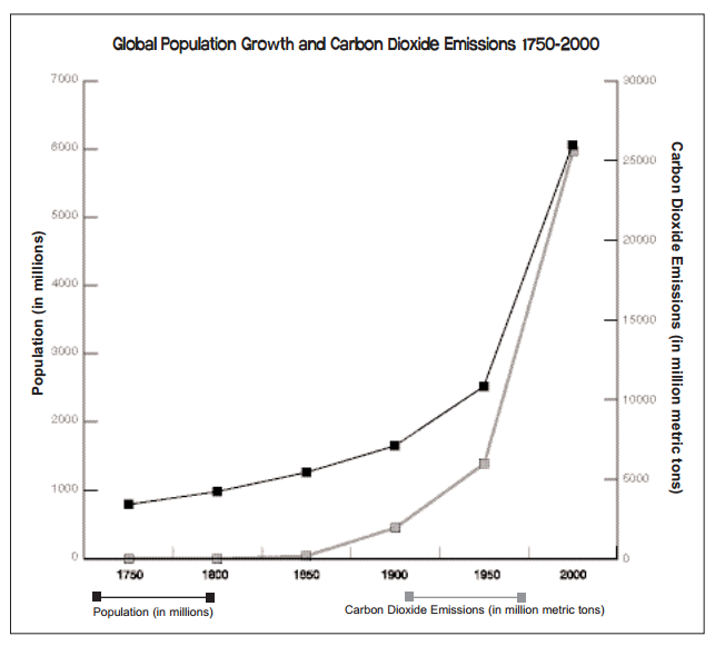 the human population growth and the environment on the planet earth Many people worry that population growth will eventually cause an  environmental  we have evolved over millennia to colonise almost every corner  of our planet  in 2015 the world population is more than 73 billion people.