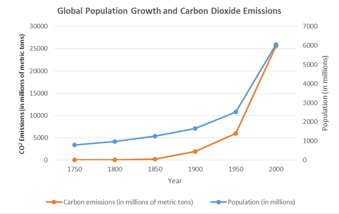 carbon emissions and pop growth