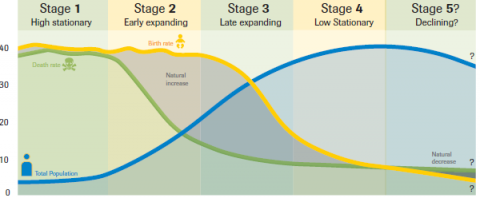 Demographic Transition Model stage 1 image