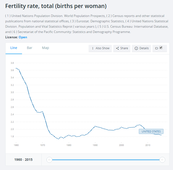 United States fertility rate graph (World Bank)