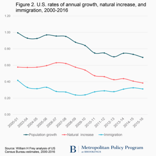 U.S. rates of annual growth, natural increase, and immigration, 2000-2016 (Brookings)