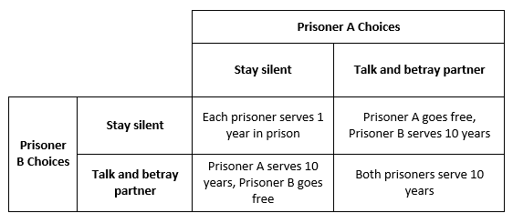 Prisoner's dilemma game theory matrix