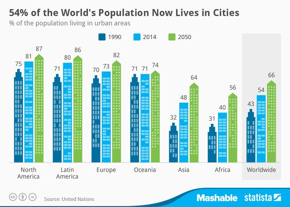 urbanization trends in american cities Urbanization and growth: people living in cities, annual population increments in absolute numbers in the united states, urban-.