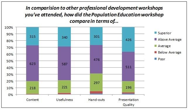 Graph showing Pop Ed workshop participants rating of the workshop