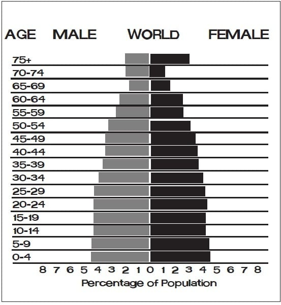 Population pyramid, an age-sex distribution graph