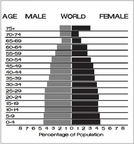 World Age-Structure Diagram, Population Pyramid