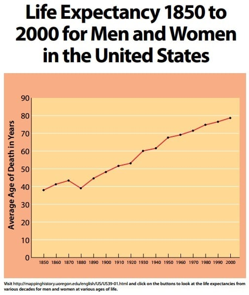 Graph of life expectancy for men and women in the U.S. from 1850 to 2000