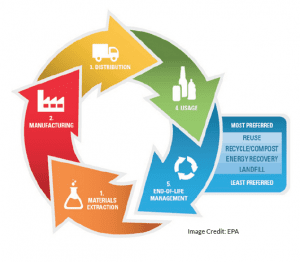 The 5 stages of a life cycle analysis: materials, manufacturing, distribution, usage, and disposal
