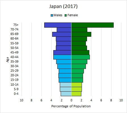 Diminishing age structure diagram – Japan