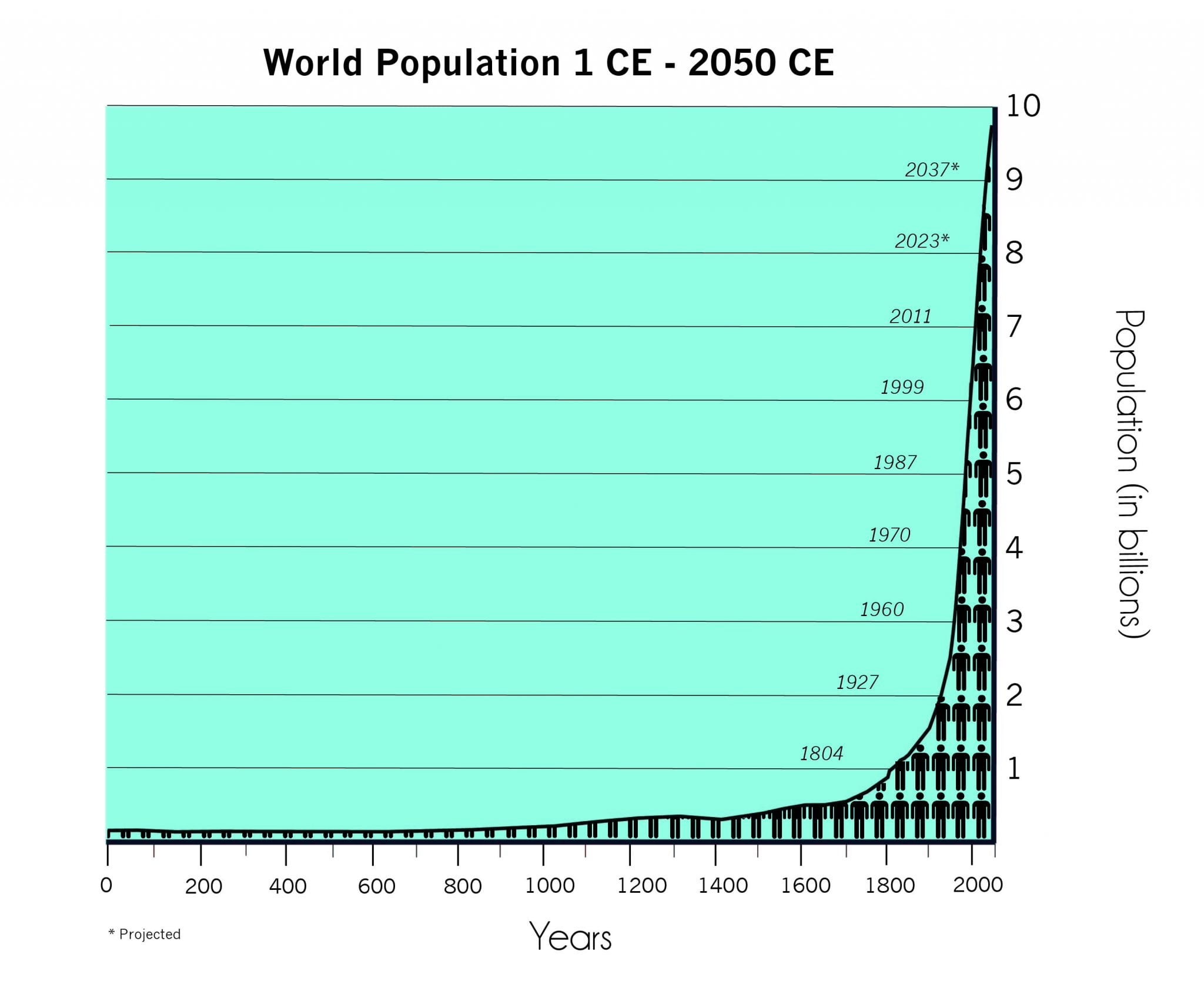 j-curve graph of human population, 1 CE to 2050 CE