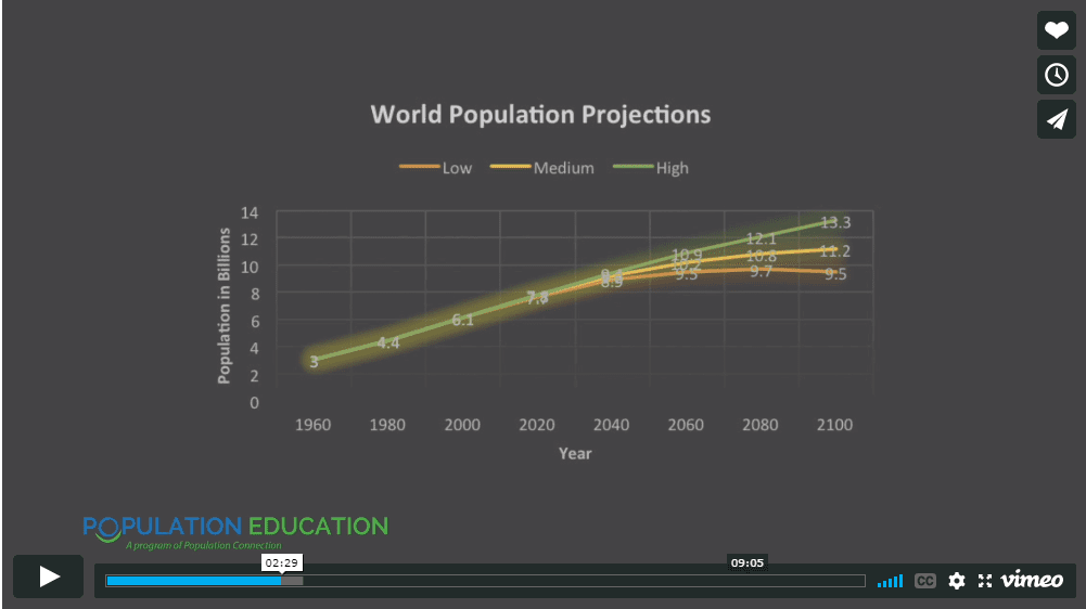 """Screenshot of video lesson plan """"Population Future"""" showing projected world population in 2100"""