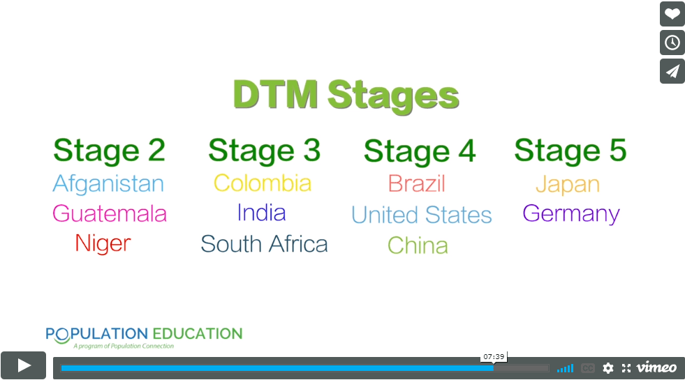 "Screenshot of video lesson plan ""Demographically Divided World"" with examples with countries in different DTM Stages"