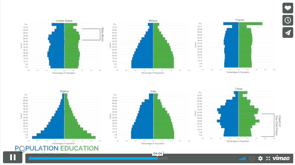 "Screenshot of video lesson plan ""Power of the Pyramids"" showing the different population pyramids of various countries"