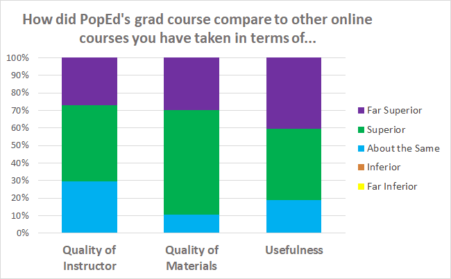 Graph showing how PopEd's online graduate course compares to other online courses - instructor, materials, usefulness