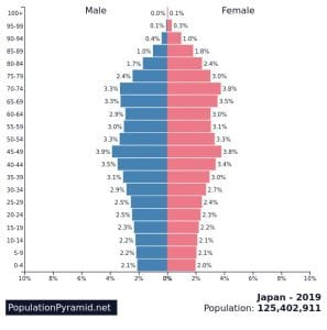 2019 age-sex graph (population pyramid) for Japan