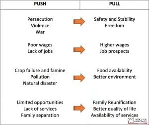 List of push and pull factors of migration