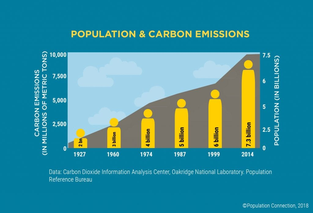 Graph shows global population and carbon emissions from 1927 to 2014. Infographic