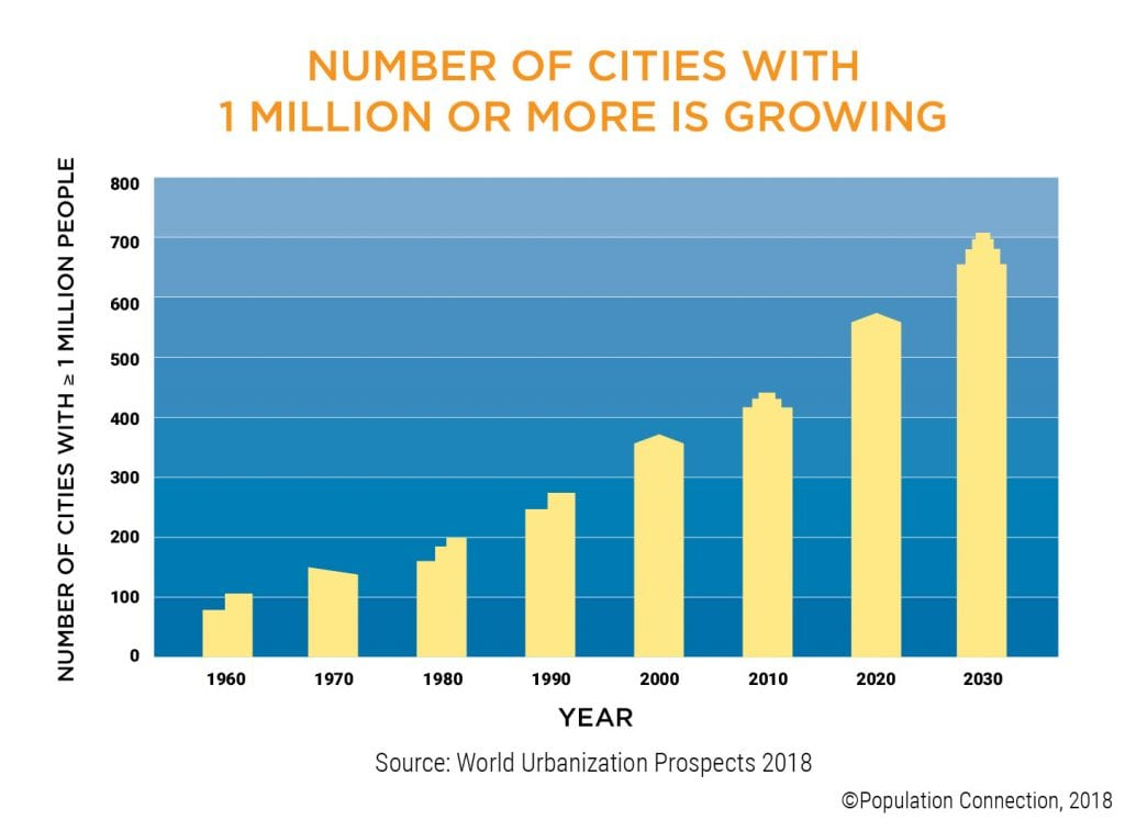 Artful bar graph shows the growth in the number of cities with over 1 million residents from 1960 to 2030