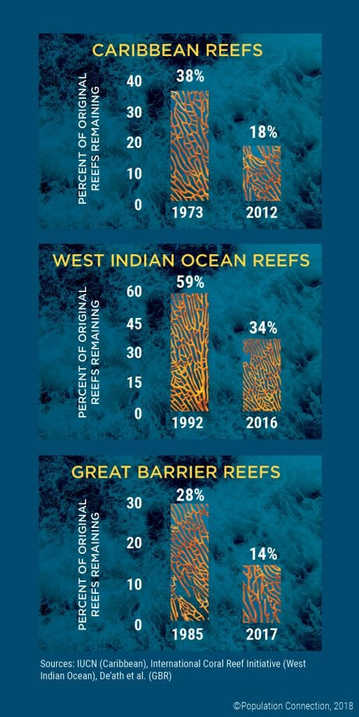 Graphs compare shrinking size of three coral reefs over time - Great Barrier Reef, Caribbean Reef, and West Indian Ocean Reef
