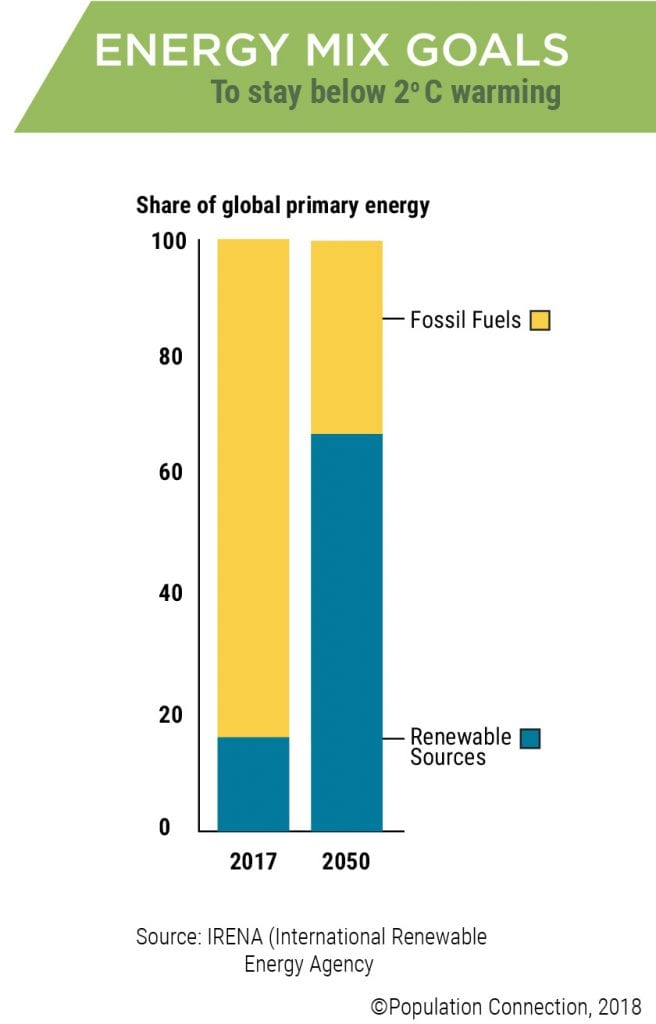 Graph shows the percentage of energy that must come from renewable sources by 2050 for Earth to stay below 2 deg C warming