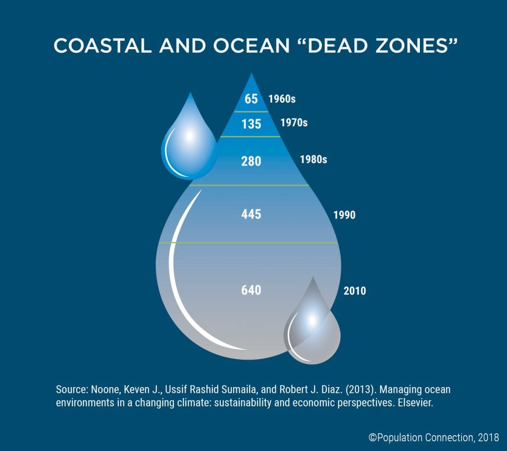 "Infographic shows the number of coastal and ocean ""dead zones"" increasing from the 1960s through 2010"