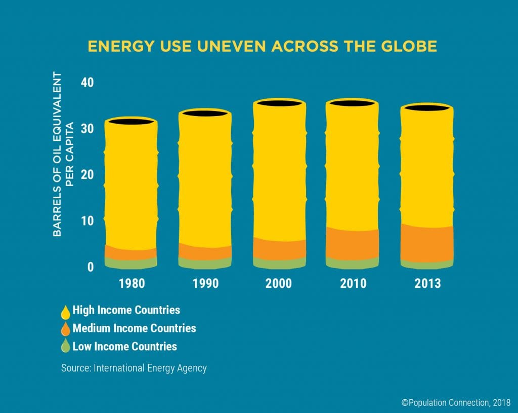 Infographic shows uneven global energy use by comparing energy used per capita in high-, medium-, and low-income countries