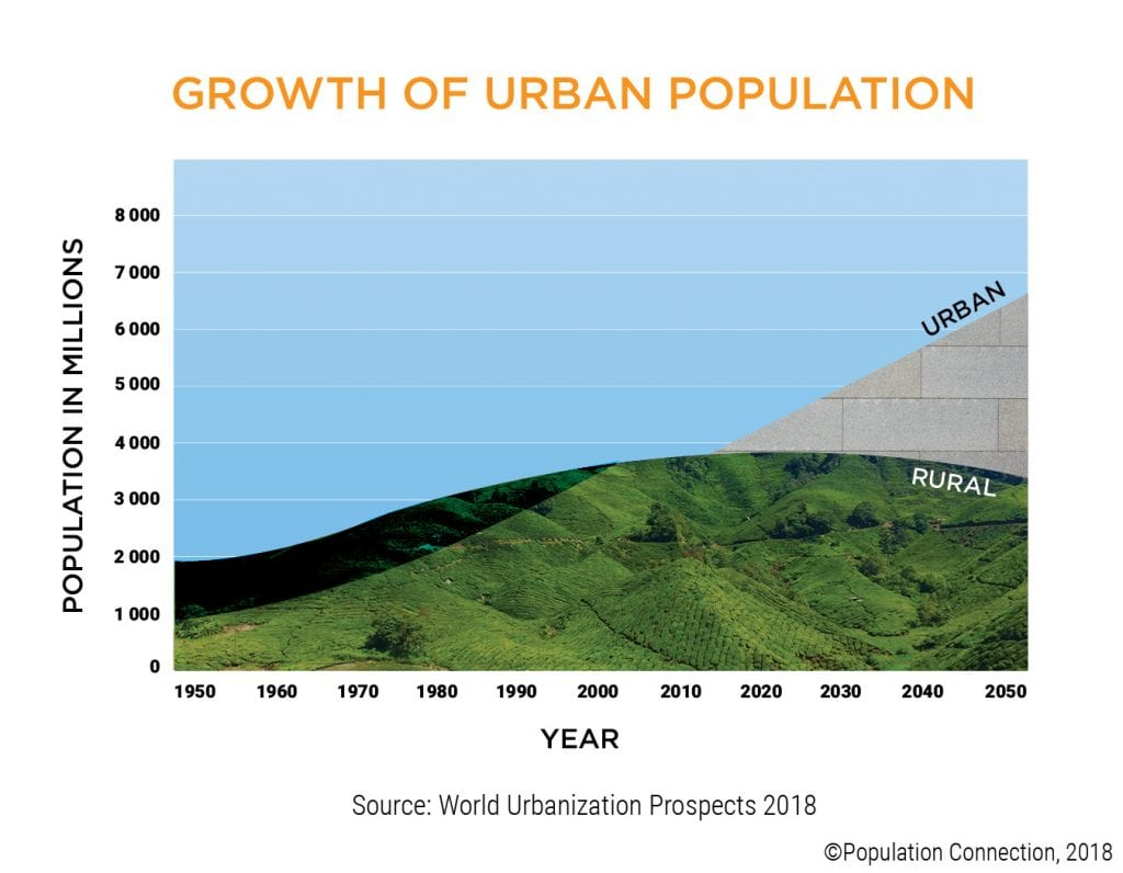 Infographic shows the number of people living in urban areas vs rural areas from 1950 to today and projected to 2050