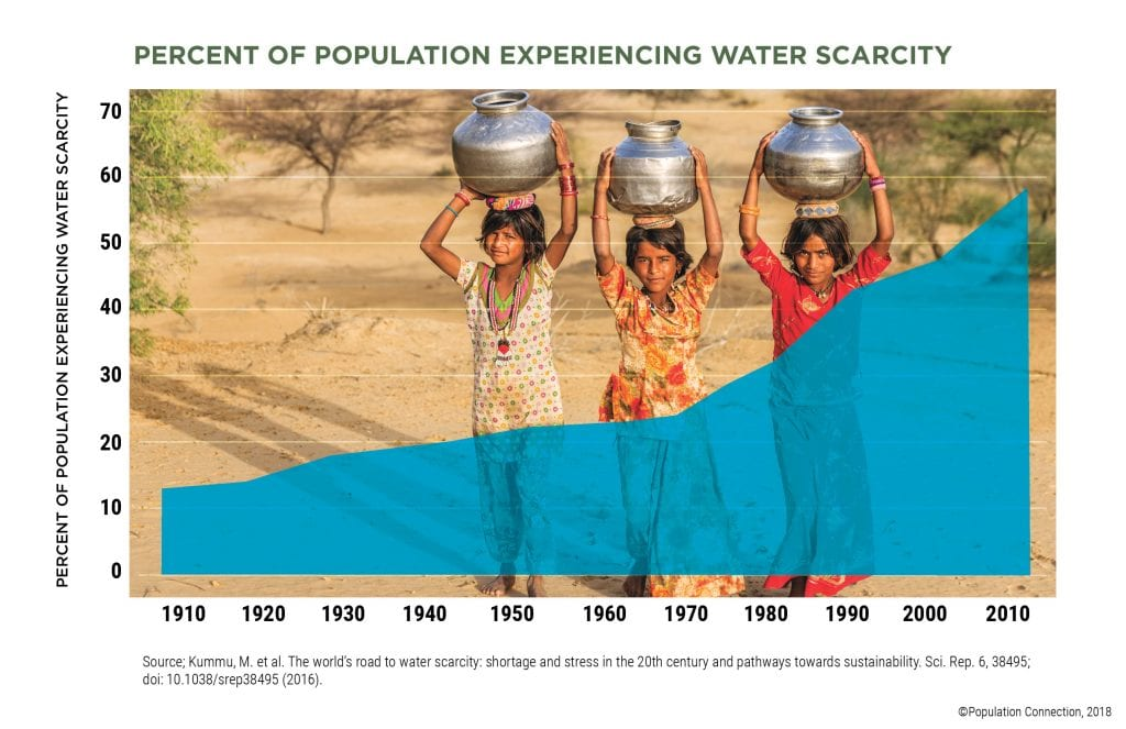 Line graph shows the percentage of people experiencing water scarcity over time from 1910 to 2010