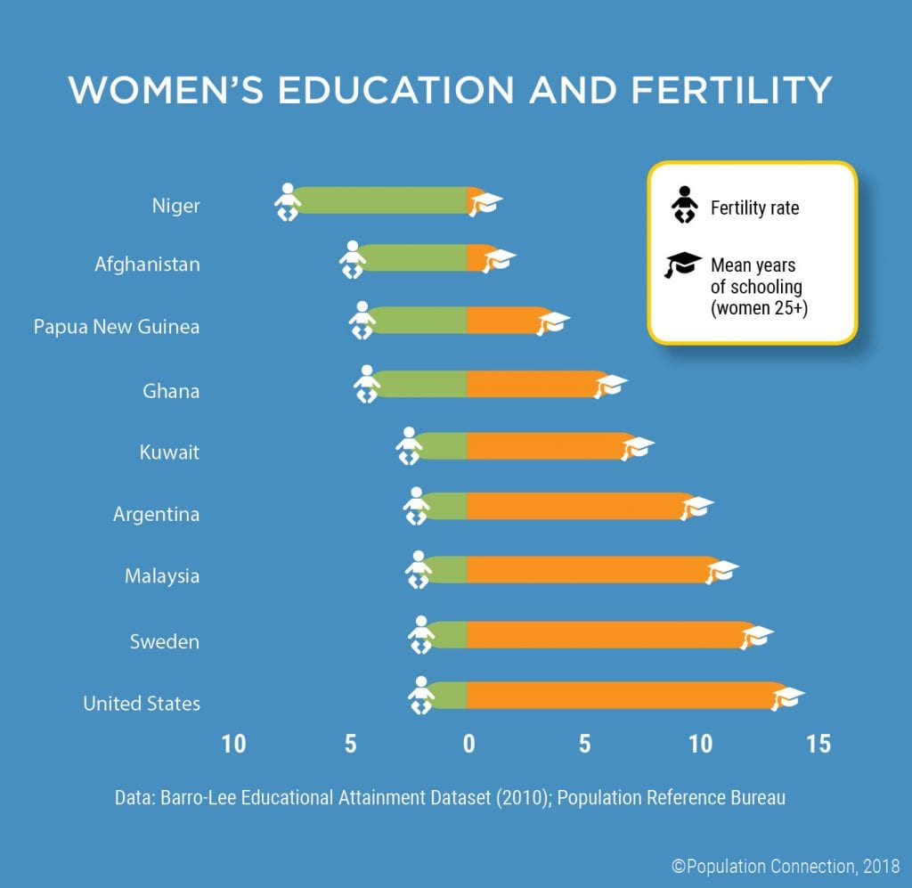 Graph shows connection between fertility and education by comparing country's TFR with average years of schooling