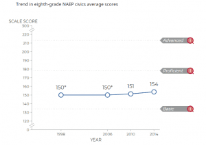 Graph- trend in eighth grade NAEP civics average scores