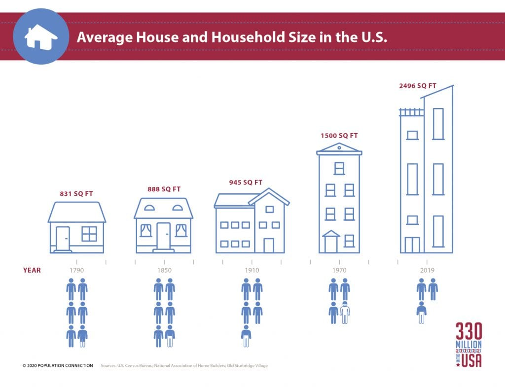 Infographic shows the average U.S. house size (in sq ft) and the average number of people per household from 1790 to 2019