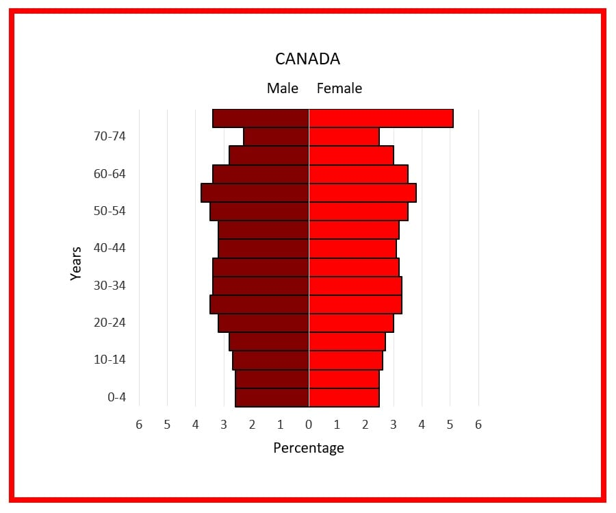 Canadian population pyramid shows the age-sex distribution of the population of Canada in 2018