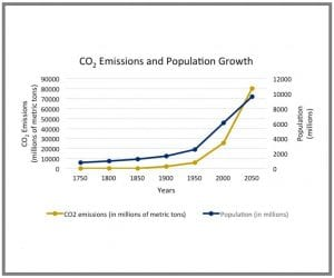Line graph displaying CO2 emissions and human population growth from 1750 to 2050
