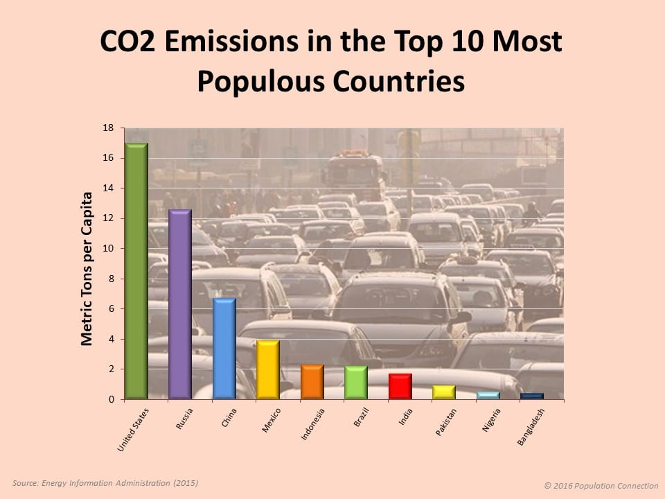 Bar graph shows the amount of carbon dioxide (CO2) emitted from the ten most populous countries on the planet