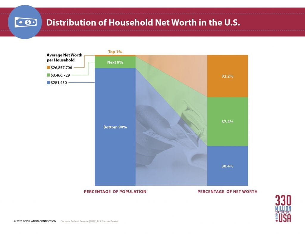Infographic shows the distribution of household net worth in the U.S. with the top 1% holding over 32% of all U.S. wealth