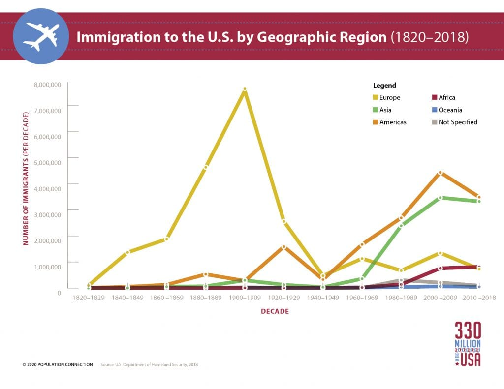 Line graph shows the number of immigrants to enter the U.S. over time, divided by their home geographic regions