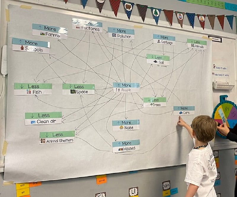 Kindergarten student builds a word web and connects more people with more cars
