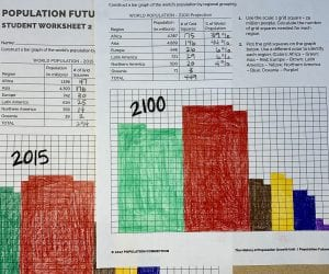 In the graphing activity Population Future, students compare global population distribution today and future projections
