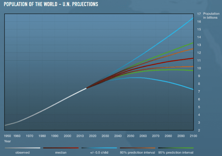 Population of the world- U.N. Projections graph
