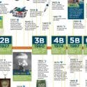 Poster thumbnail showing timeline of milestones that impacted global population numbers