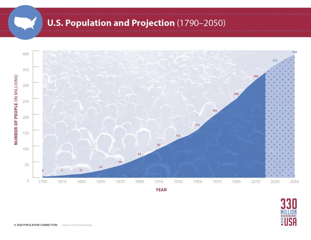 Graph of U.S. population growth from 4 million in 1790 to 332 million in 2020 and projection to reach 388 million by 2050