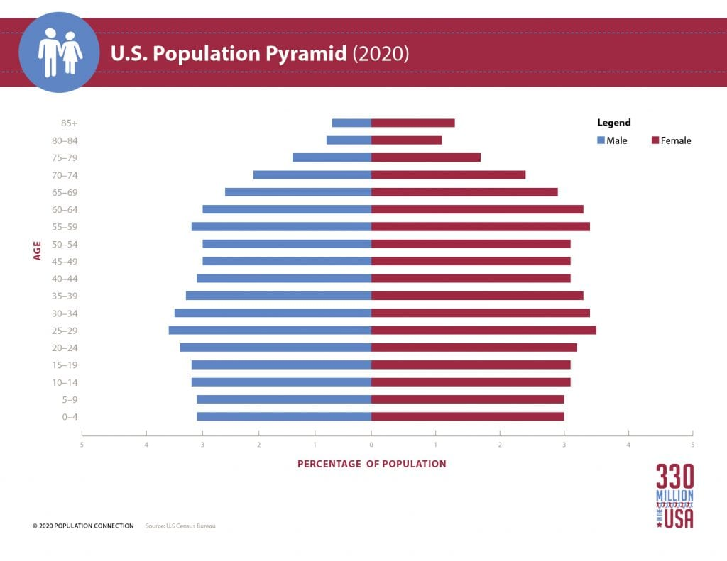 Population pyramid for the U.S. population in 2020. The age diagram shows U.S. population distribution by age and gender