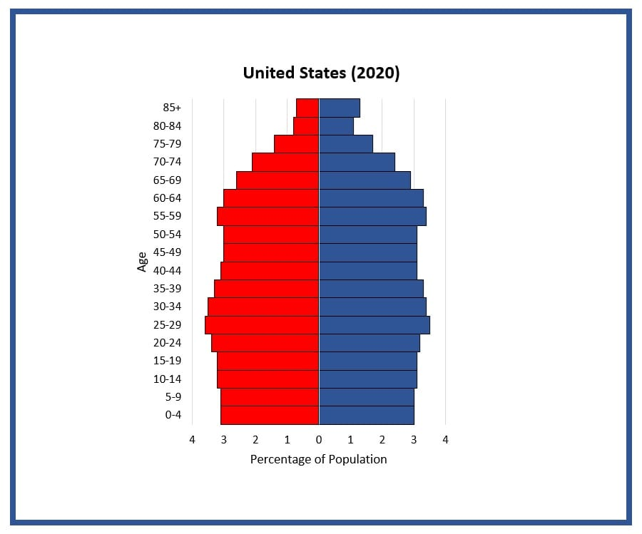 Students compare population pyramids at different points in U.S. to see how the age structure of Americans has changed over time